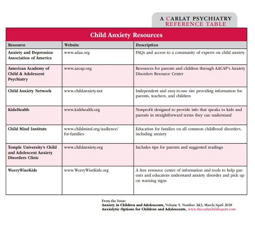 Table: Child Anxiety Resources